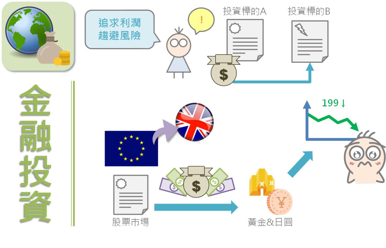 以更宏觀的角度看股市:國際局勢與台股之間的關聯_03