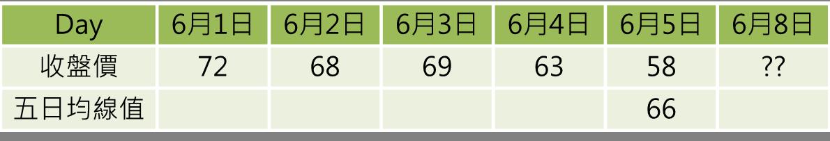 均線的進階應用:均線扣抵_03