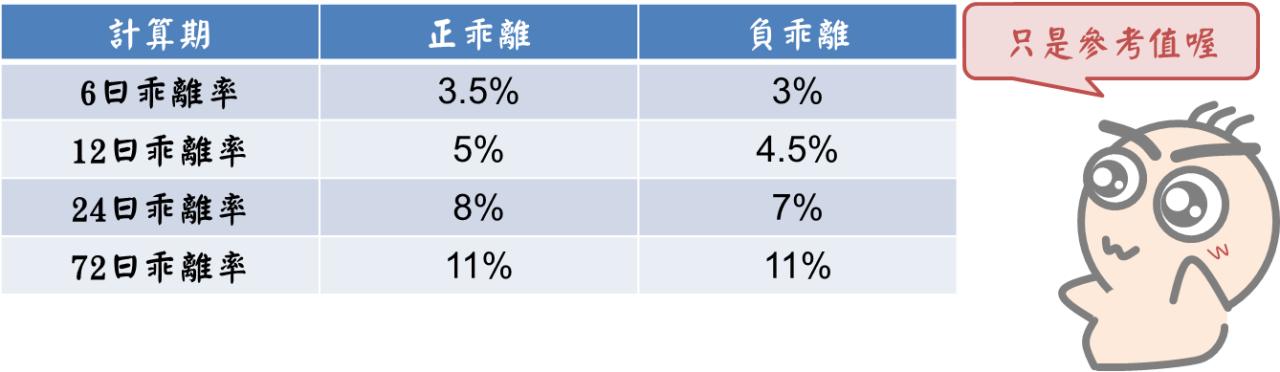 股市中物極必反的原理:乖離率_05