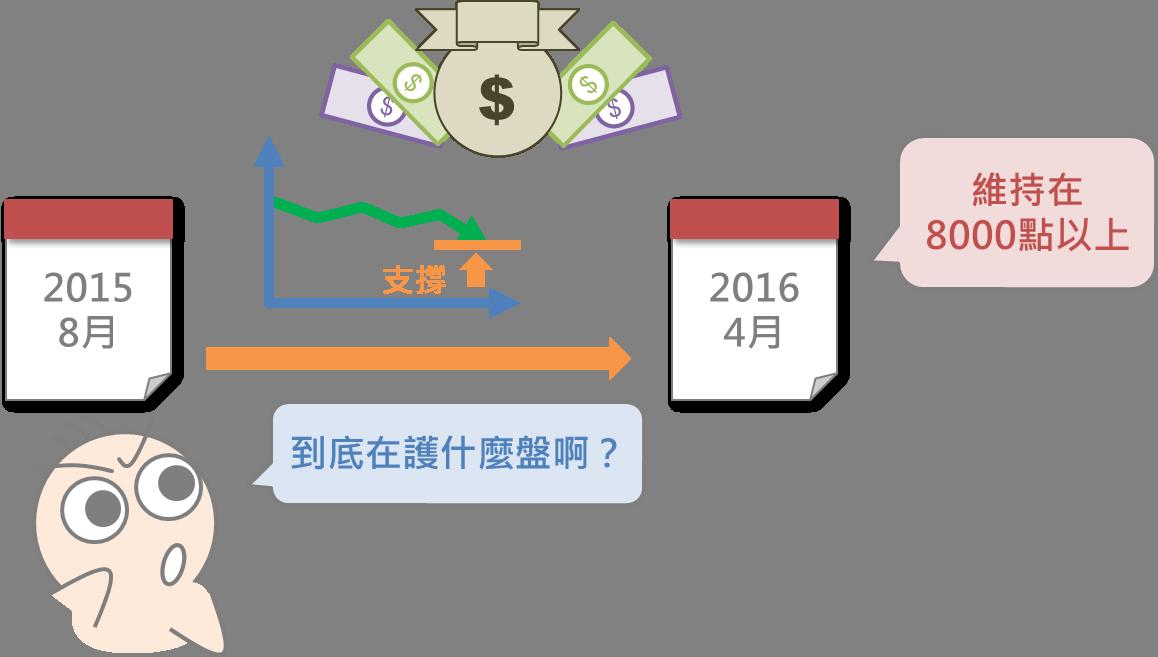 股市中神奇的力量:國安基金_06