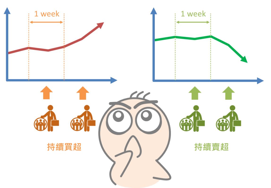 從買超賣超資訊預測股價漲跌_06