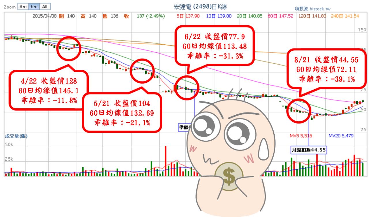 股市中物極必反的原理:乖離率_06
