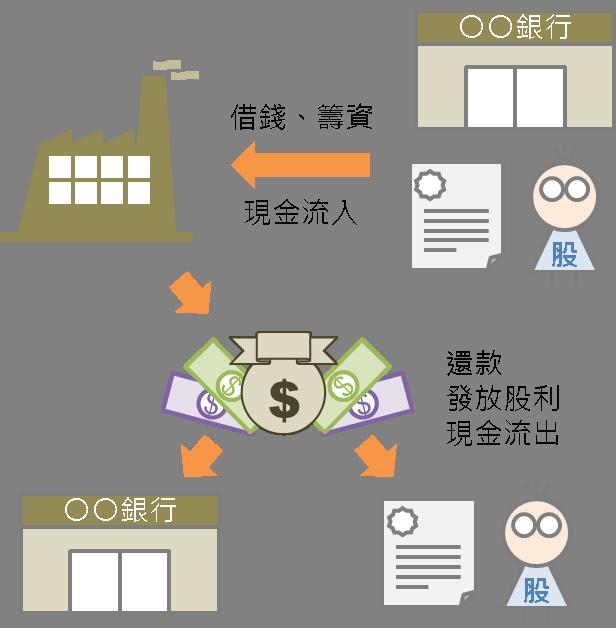 忠實呈現現金運用的情況:現金流量表_06