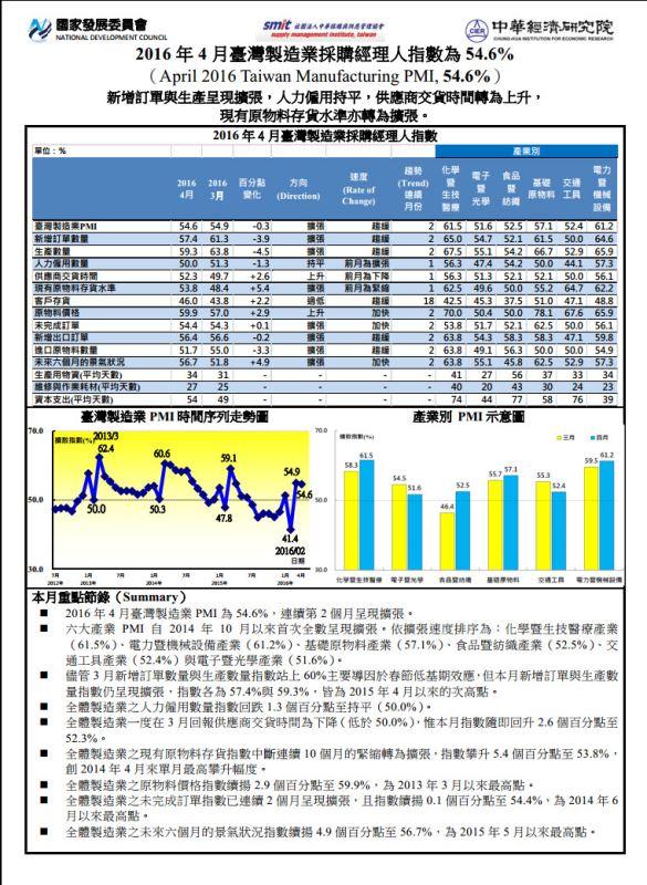 快速了解投資大環境的景氣指標_06