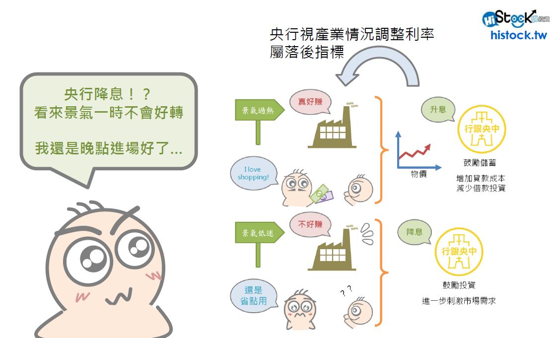央行降息與金融股的關係_04
