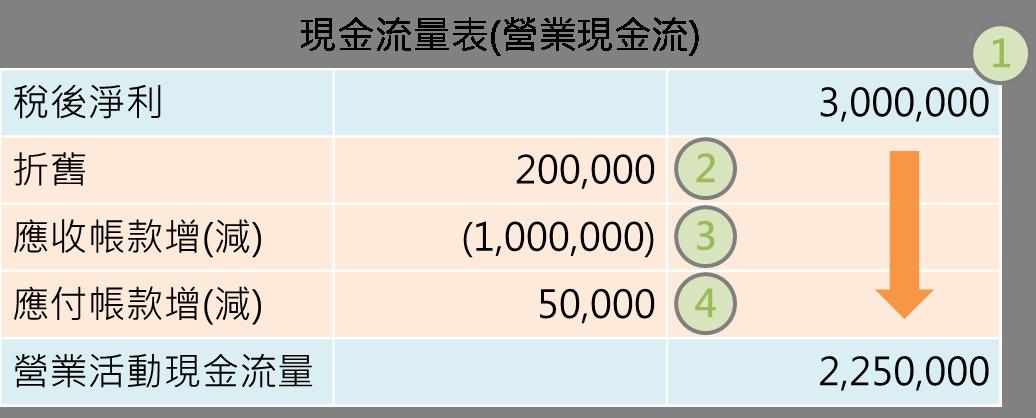 忠實呈現現金運用的情況:現金流量表_07