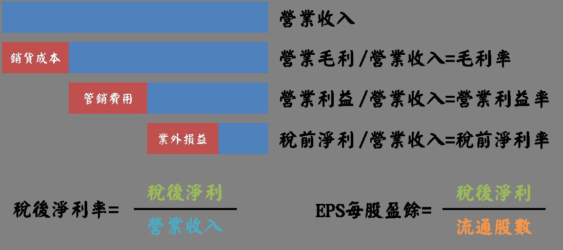 了解企業獲利結構的常見三大指標_07