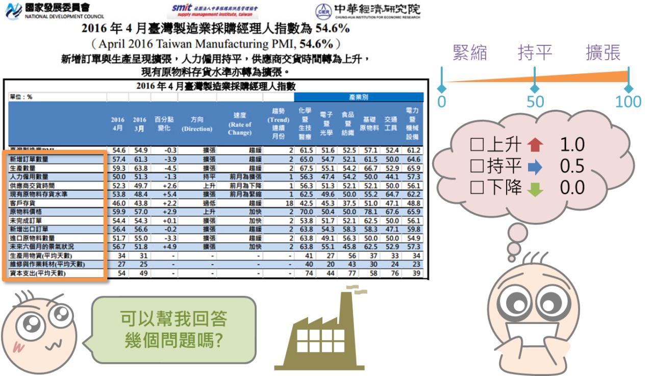 快速了解投資大環境的景氣指標_07