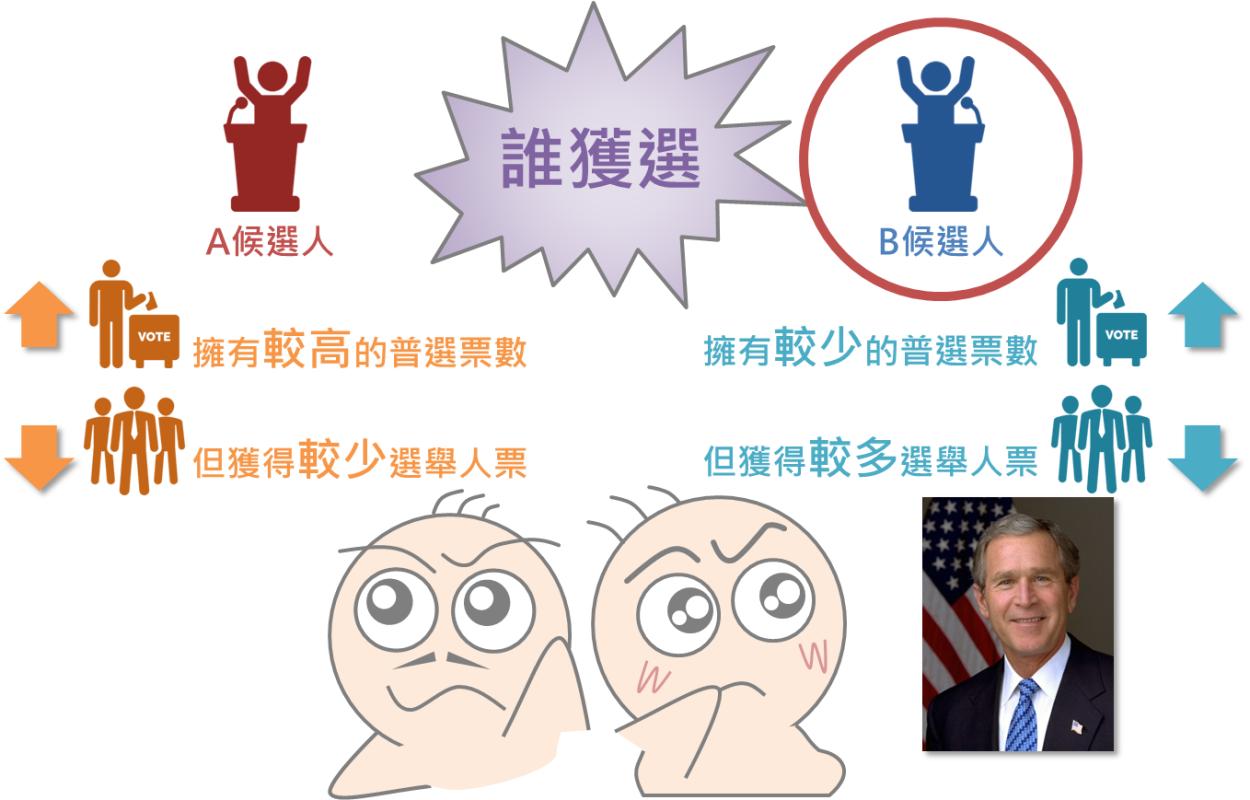 番外篇 - 美國大選怎麼選?_04