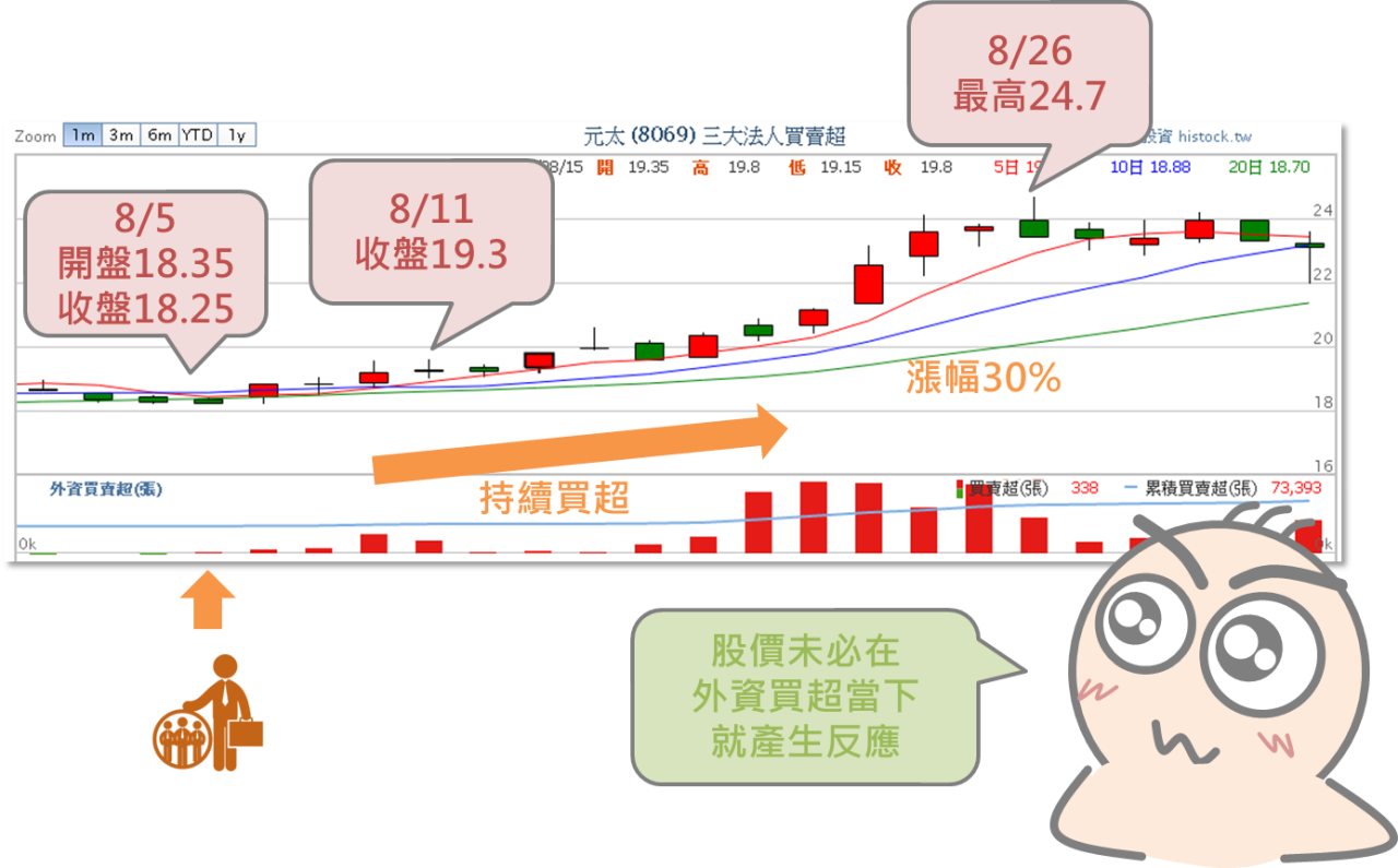 從買超賣超資訊預測股價漲跌_07