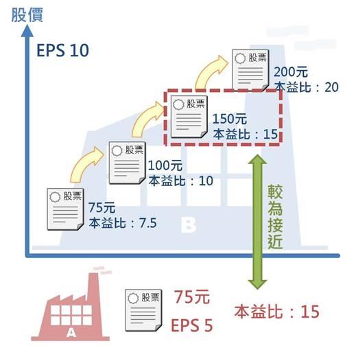 搞懂不同規模企業的獲利比較基準:EPS_06