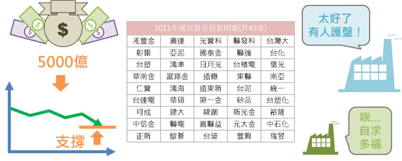 股市中神奇的力量:國安基金_08