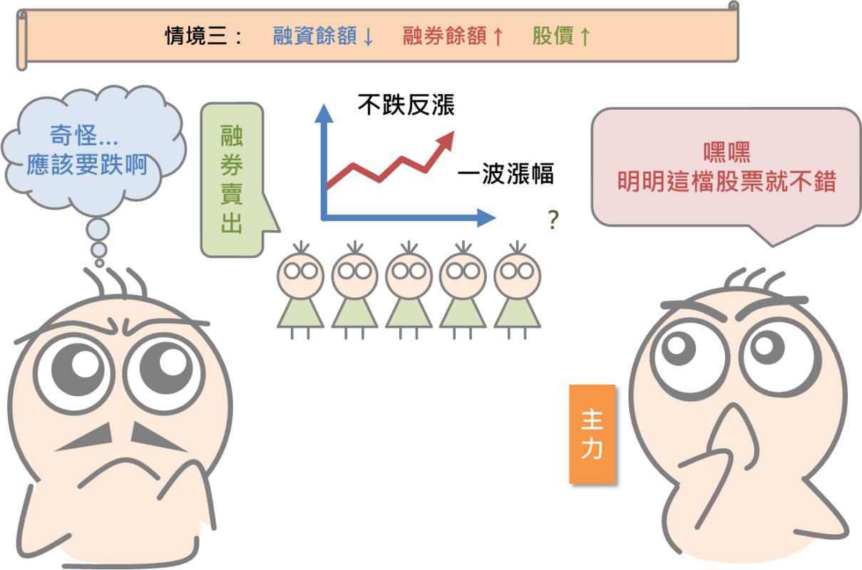 看懂其他投資人的操作:融資融券餘額_08