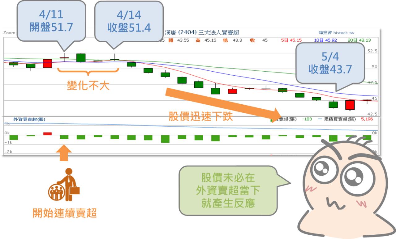 從買超賣超資訊預測股價漲跌_08