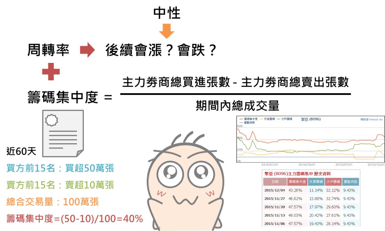 五分鐘學會用周轉率預測趨勢_05