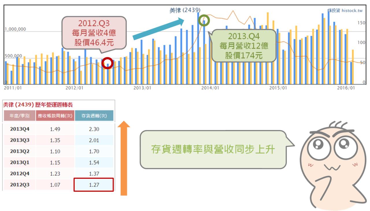 從小地方瞭解企業的經營能力:存貨週轉率_09