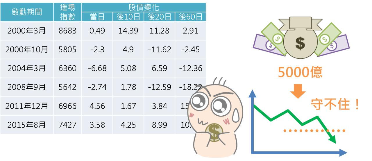 股市中神奇的力量:國安基金_09