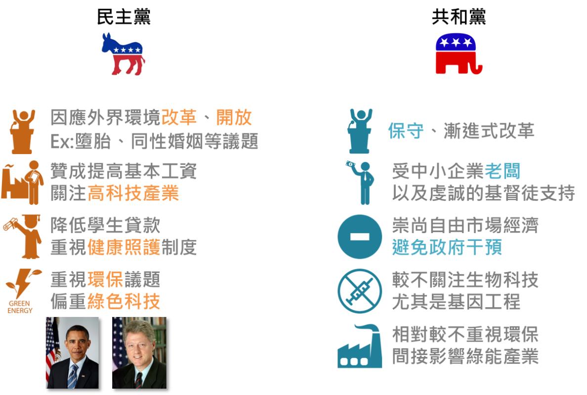 番外篇 - 美國大選怎麼選?_05
