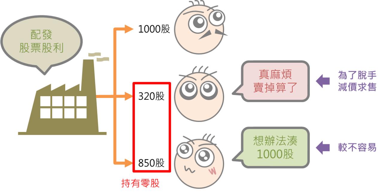 積沙成塔的投資策略:買零股_05