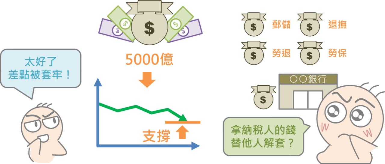 股市中神奇的力量:國安基金_10