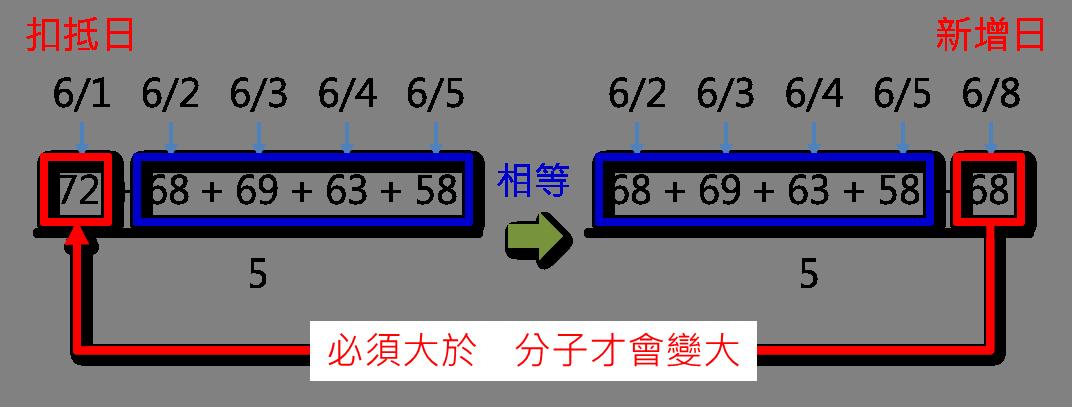 均線的進階應用:均線扣抵_06