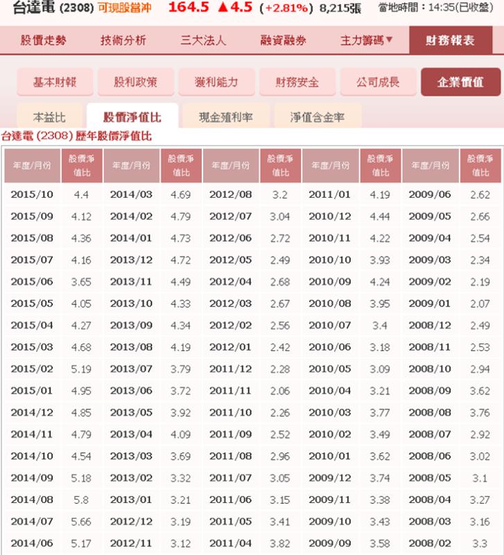 快速評估股票價值的方法_11