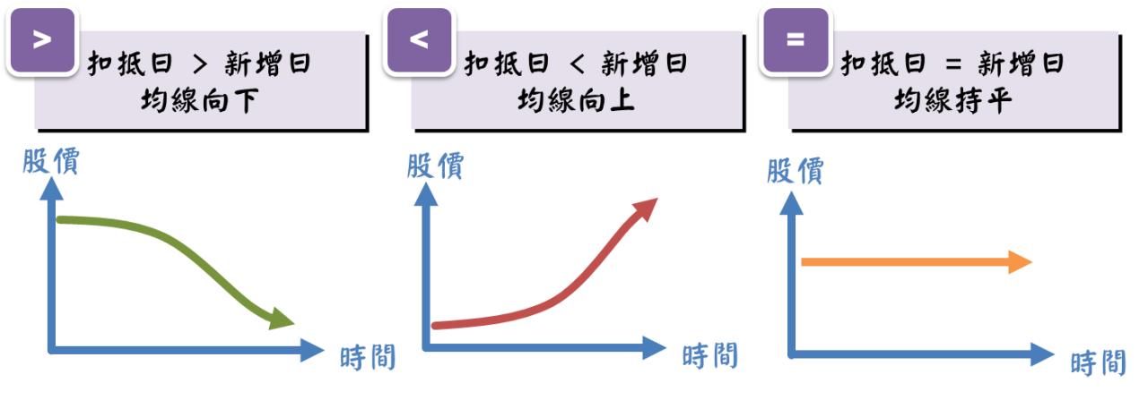 均線的進階應用:均線扣抵_07