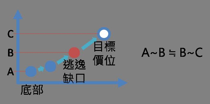 什麼是「缺口」,教你抓出K線變化所傳遞的訊號_08