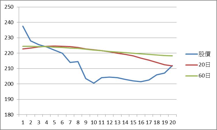 均線的進階應用:均線扣抵_08