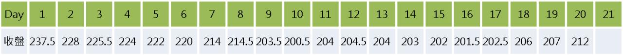 均線的進階應用:均線扣抵_09