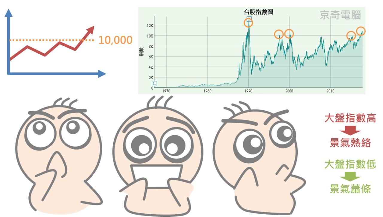 再忙也要知道的大盤加權股價指數