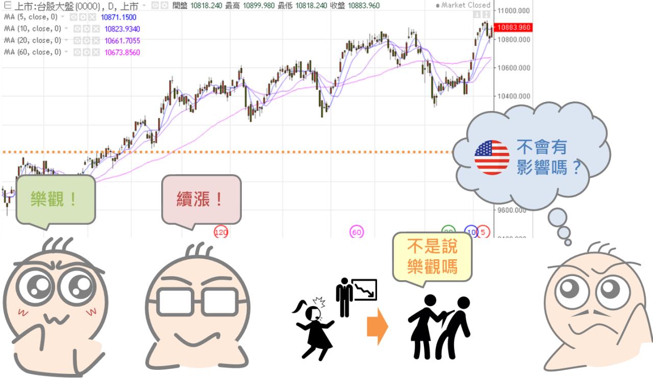 空頭市場的前兆