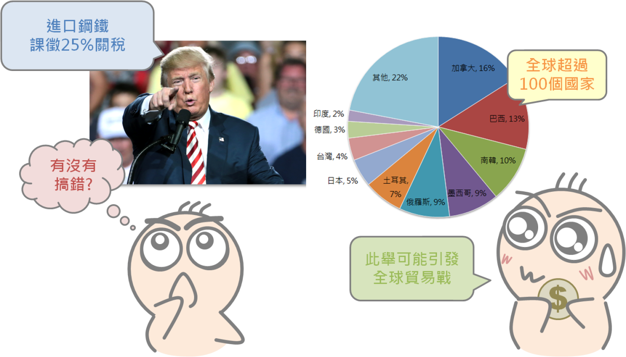 貿易戰對股市的影響