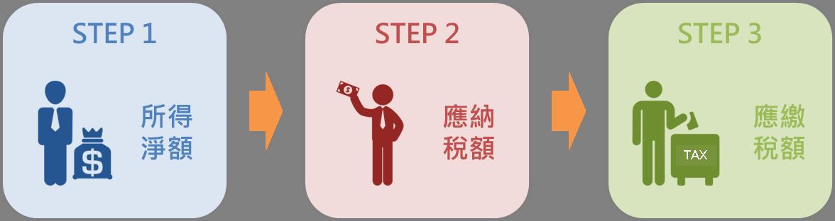 5分鐘搞懂台灣稅改新制重點_02