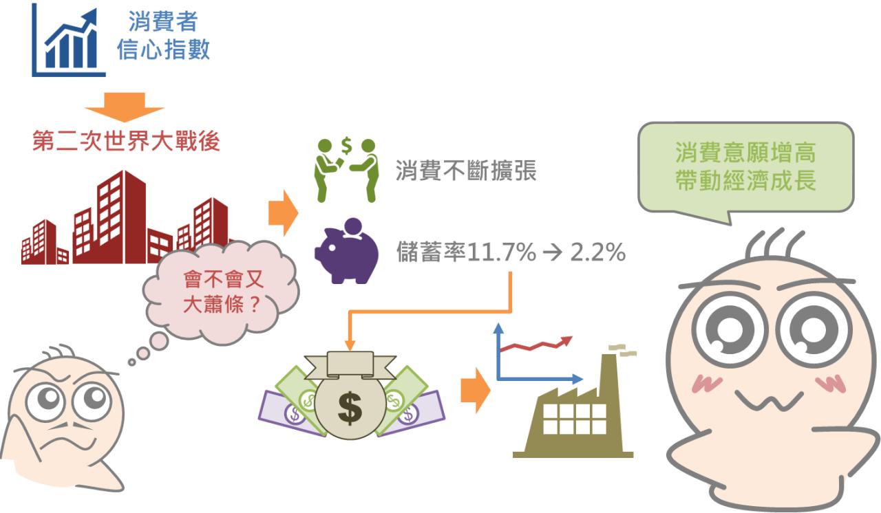 快速瞭解景氣領先指標-消費者信心指數_02