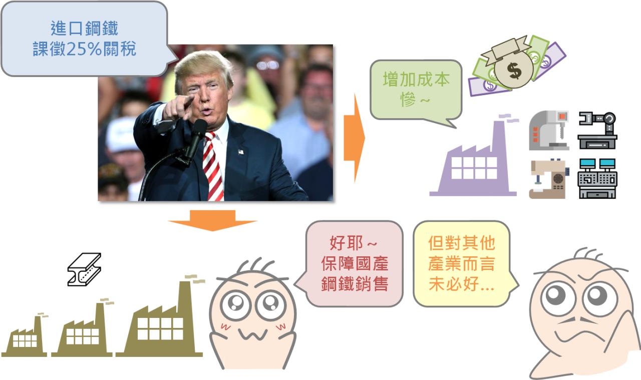 貿易戰對股市的影響_02