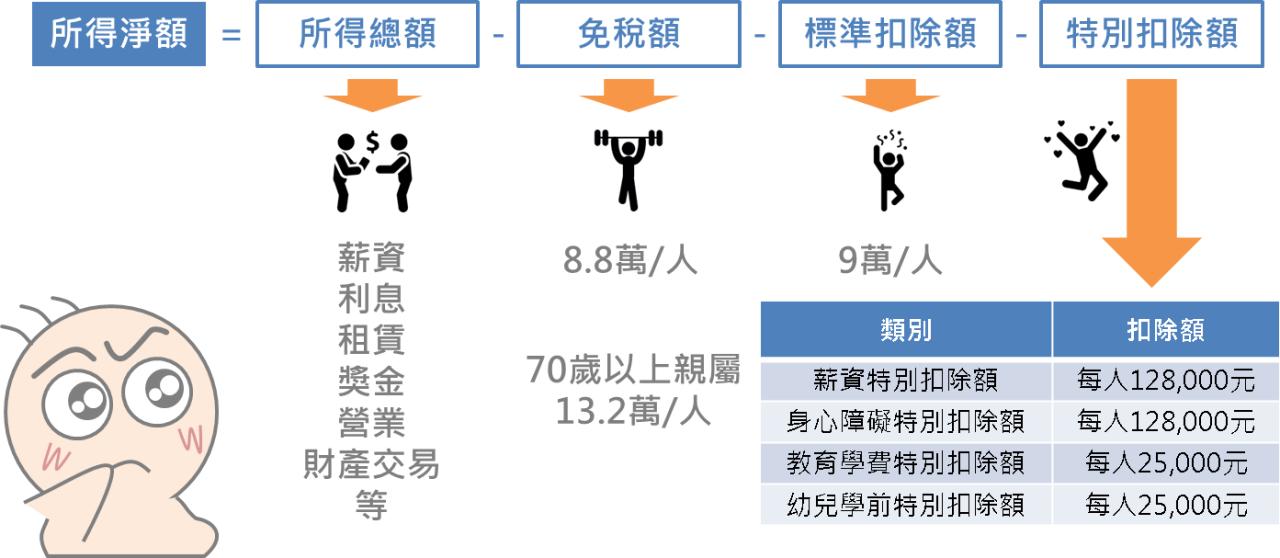 5分鐘搞懂台灣稅改新制重點_03