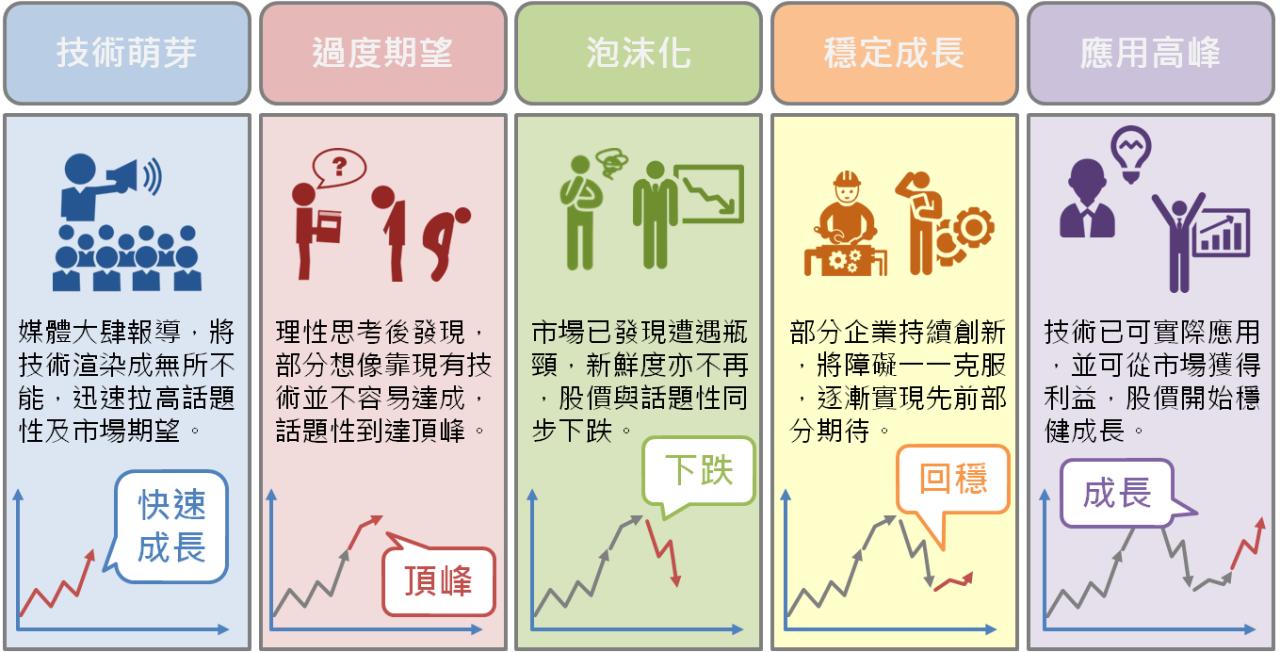 不同類型股票的個性_04