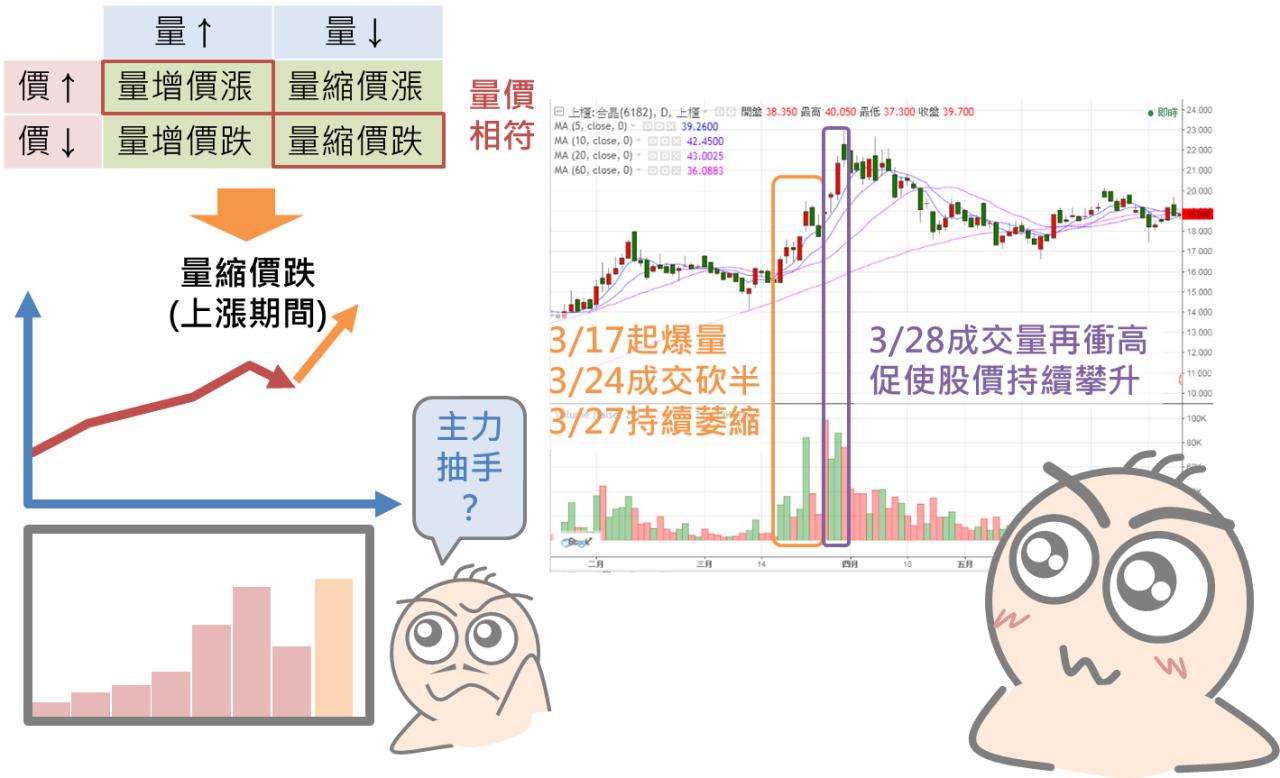 股市要看價?還是要看量?_04