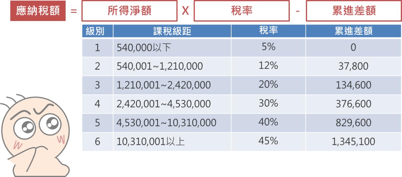 5分鐘搞懂台灣稅改新制重點_04