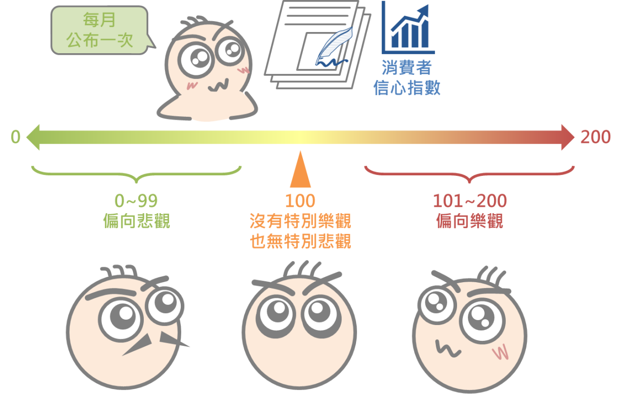 快速瞭解景氣領先指標-消費者信心指數_04