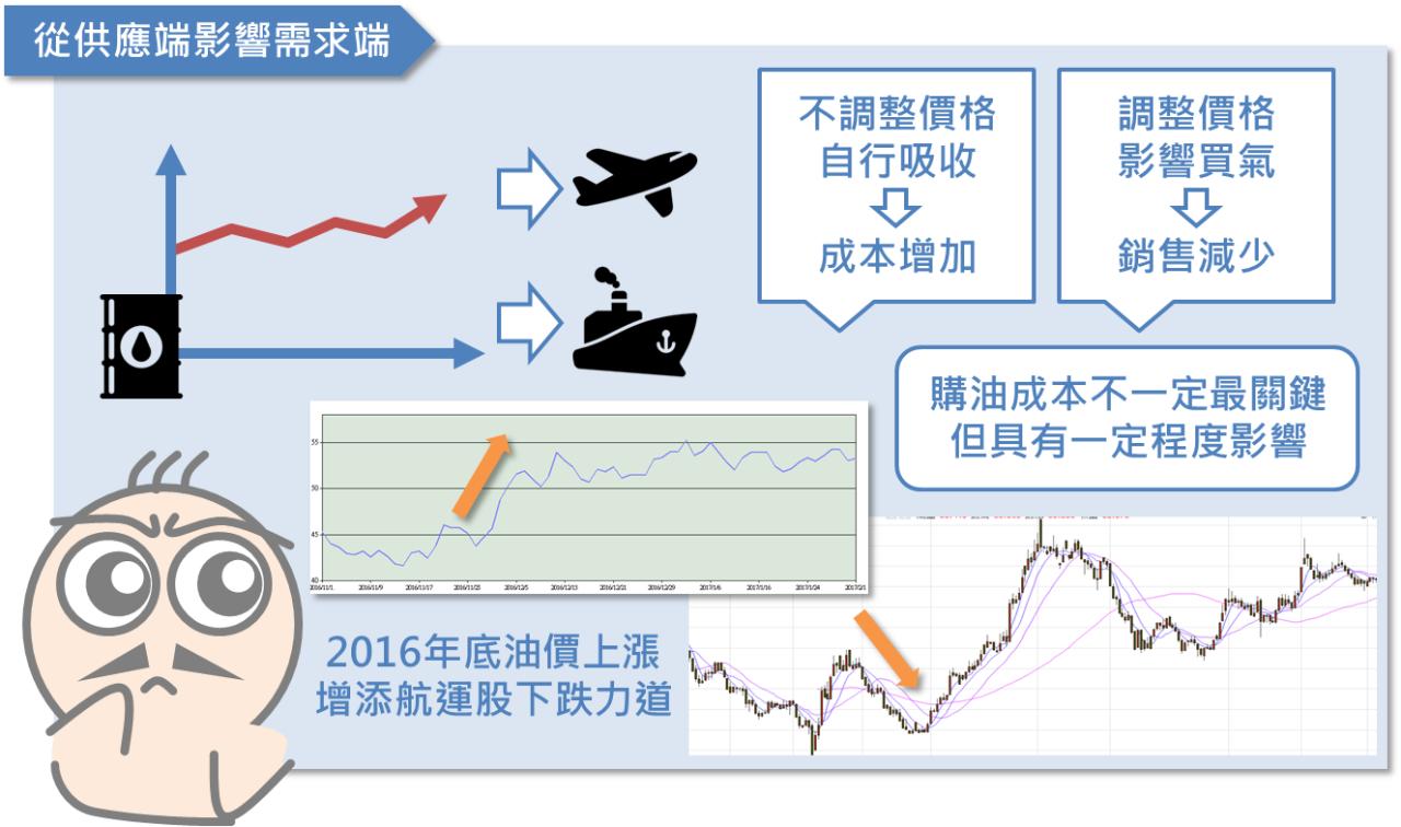 油價與投資人之間的關係_05