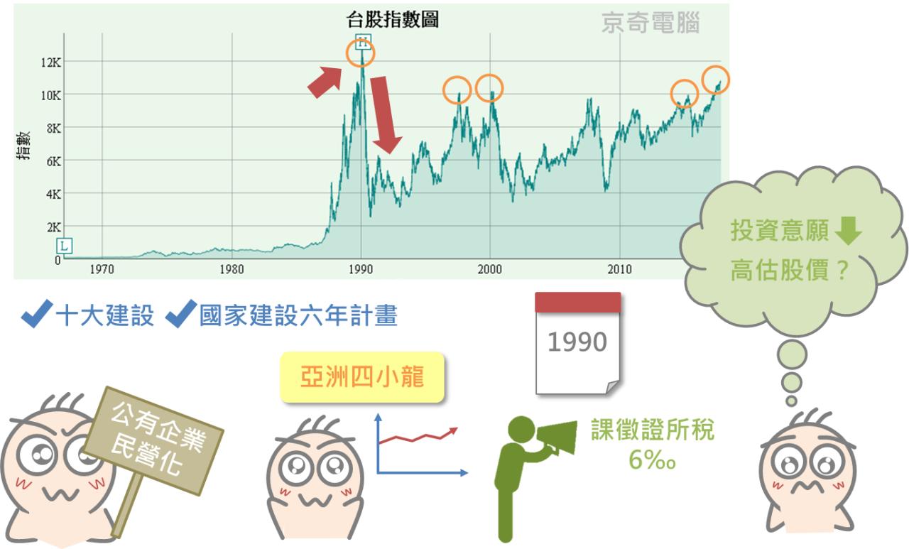 再忙也要知道的大盤加權股價指數_05