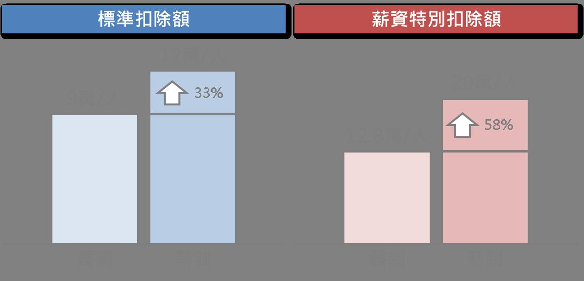 5分鐘搞懂台灣稅改新制重點_05