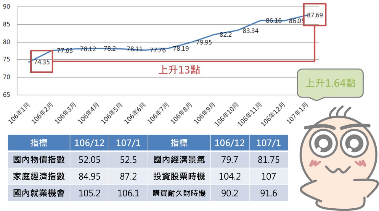 快速瞭解景氣領先指標-消費者信心指數_05
