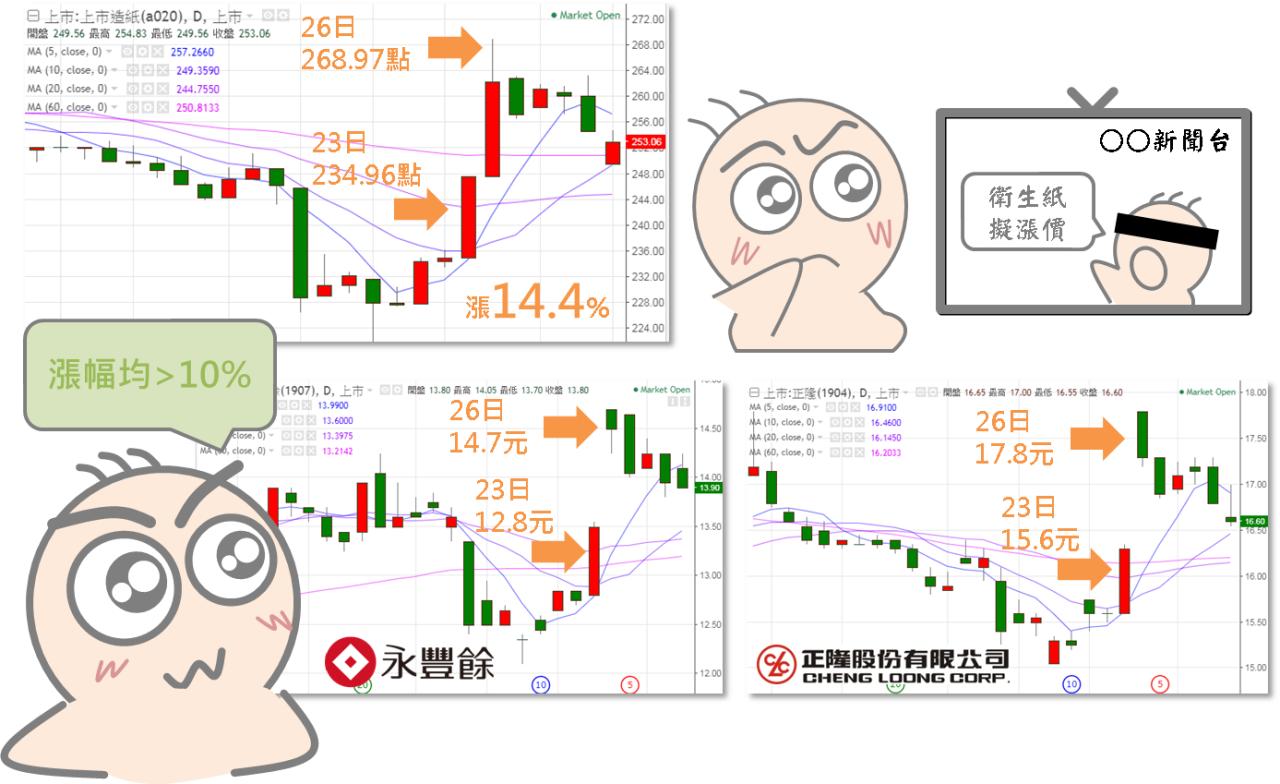 從「安屎之亂」看原物料對股價的影響_05