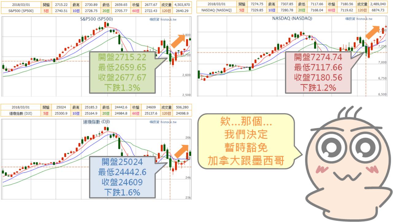 貿易戰對股市的影響_05