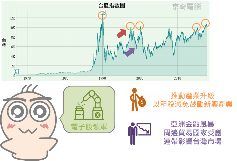 再忙也要知道的大盤加權股價指數_06