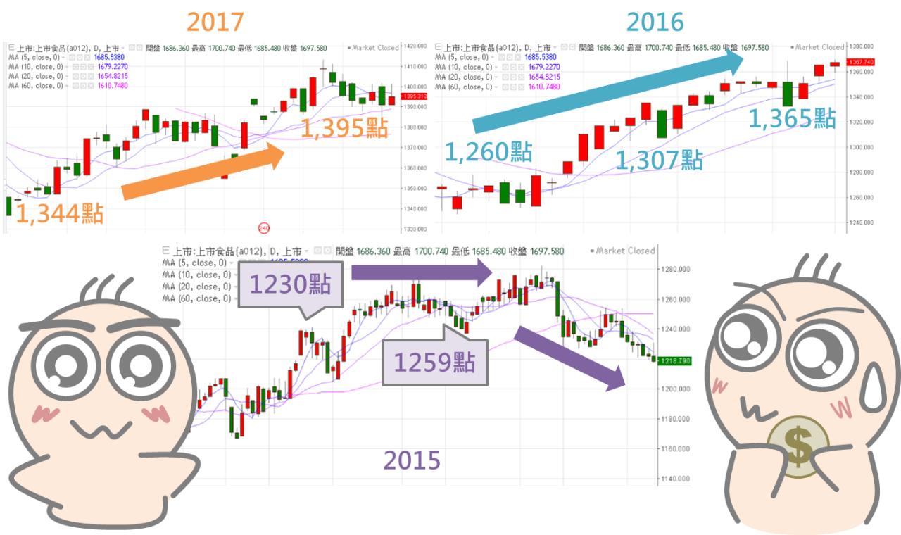 年關將近,台股是否也發大紅包?_06