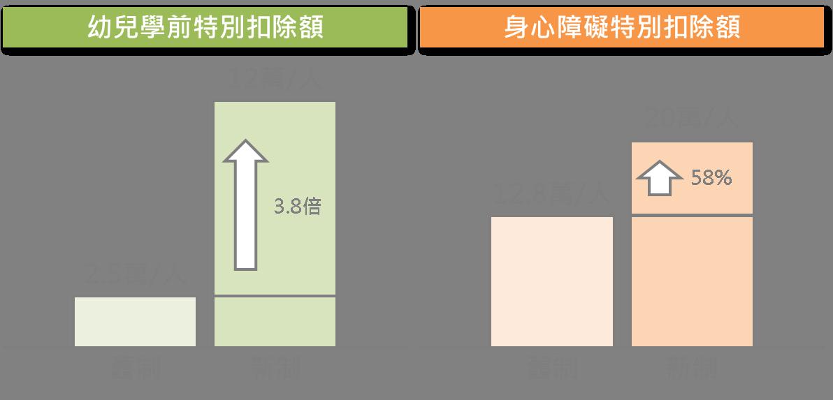 5分鐘搞懂台灣稅改新制重點_06